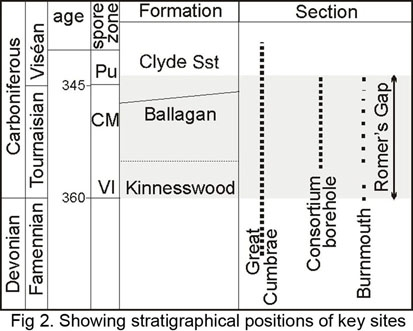 Ballagan stratigraphy